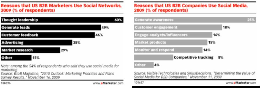 Business.com report: examined how companies embrace social media