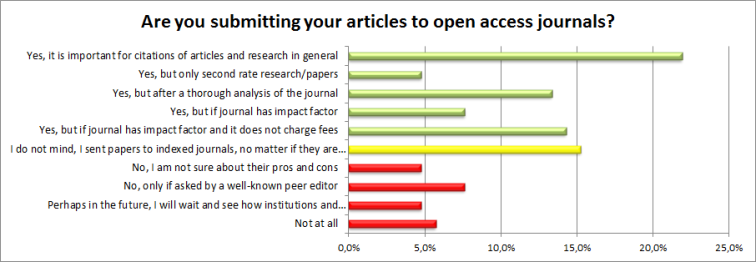 open-access-journals-the-model-that-would-be-king-poll-results